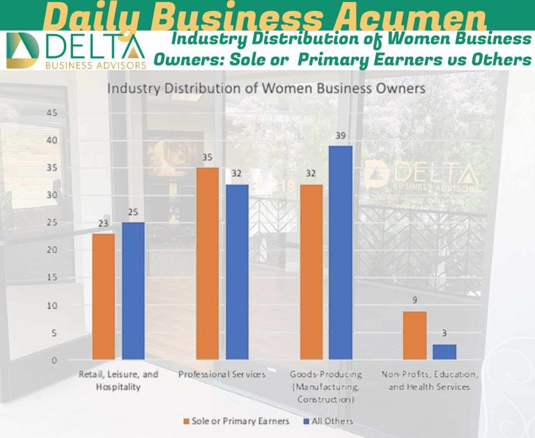 Industry Distribution of Women Business Owners: Sole or  Primary Earners vs Others