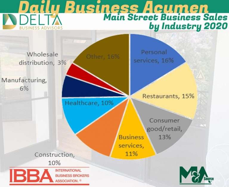 Main Street Business Sales by Industry 2020