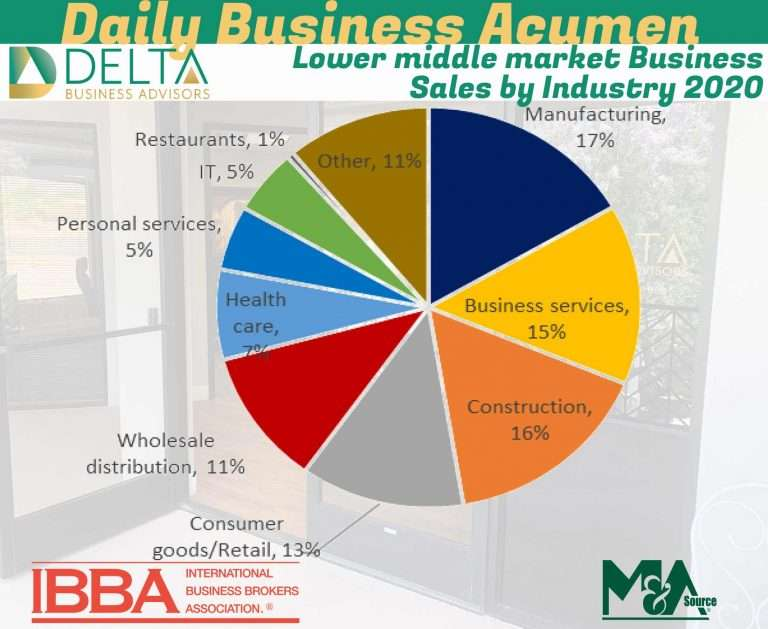 Lower middle market Business Sales by Industry 2020