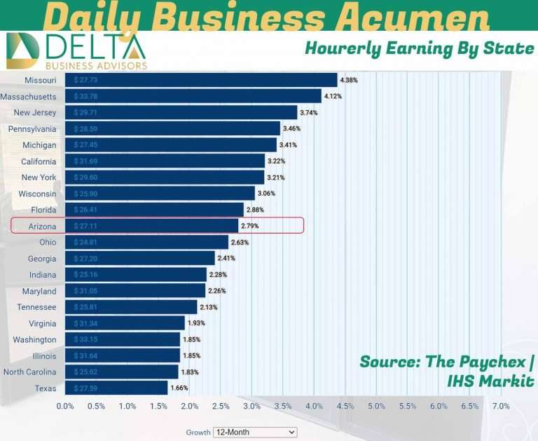 DBA Hourly Earning By State
