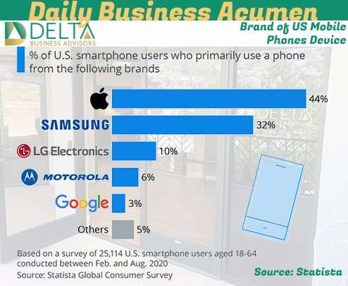 Brand of US Mobile Phones Device
