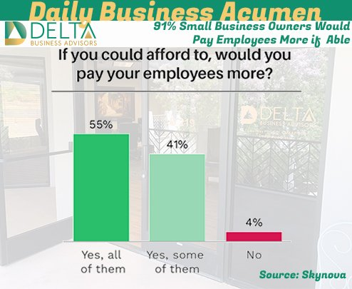 91% Small Business Owners Would Pay Employees More if  Able