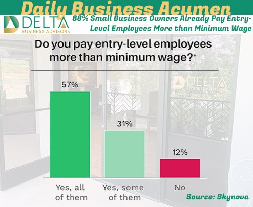 88% Small Business Owners Already Pay Entry-Level Employees More than Minimum Wage