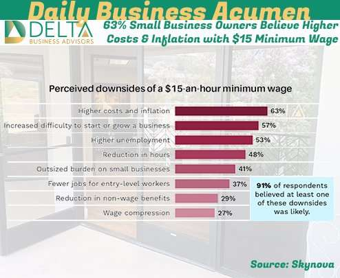 63% Small Business Owners Believe Higher Costs & Inflation with $15 Minimum Wage