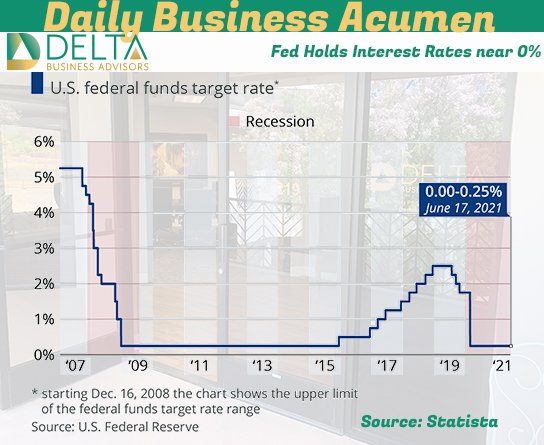 Fed Holds Interest Rates near 0%