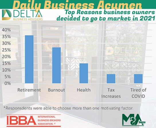 2021 Q1:  Top Reasons Business Owners Decided to Go to Market