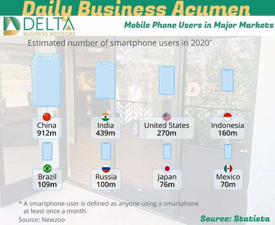 Mobile Phone Users in Major Markets