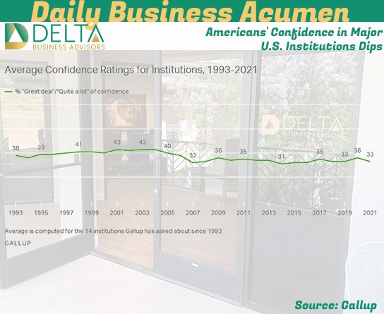 Americans' Confidence in Major U.S. Institutions Dips