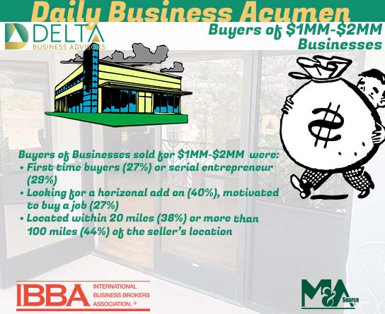 2021 Q1: Who Purchased $1MM-$2MM Businesses?