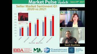 Is it a Buyer's or Seller's Business Market Q1 2021 compared to Q1 2020