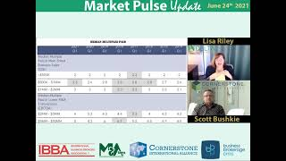 2021-06-24-05 Business Sales: What Multiples Have Business Owners Received in Q1 2014-2021