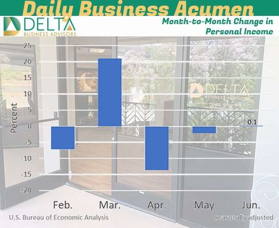 Month-to-Month Change in Personal Income