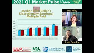 Business Sale Multiples in Q1 2021 - SDE