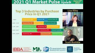 2021-06-24-11Top 3 Industries by Purchase Price in Q1 2021