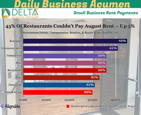 Small Business Rent Payments