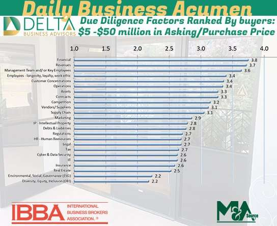 2021 Q2: Due diligence factors ranked by importance to buyers: Between $2 million and $50 million in Benchmark/Purchase Price