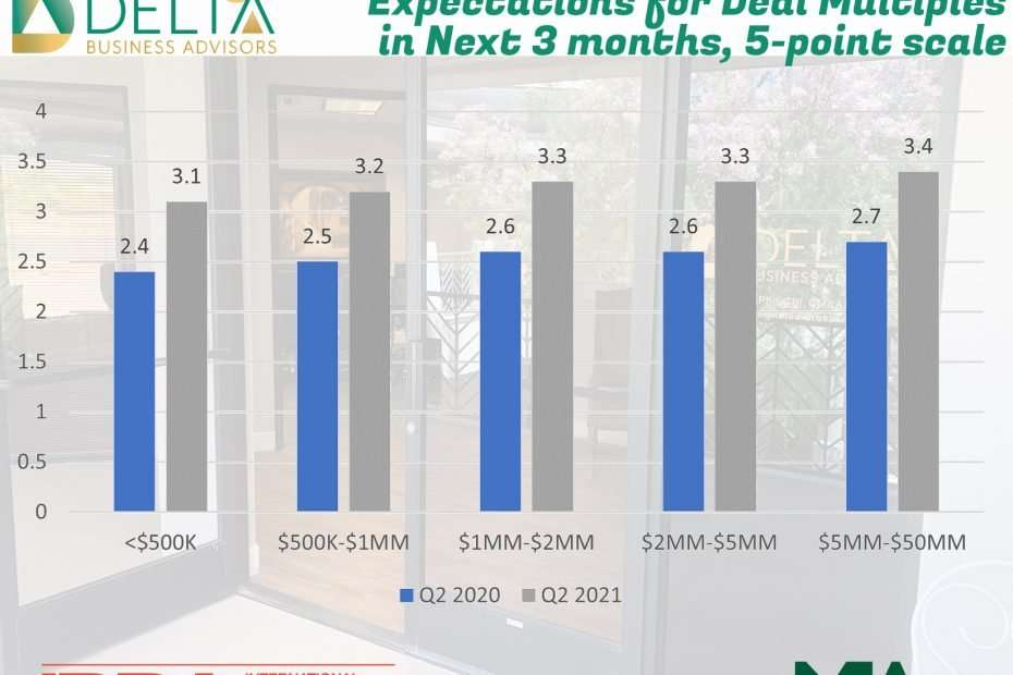 Expectations for new clients in the next 3 months, 5-point scale
