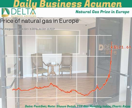 Natural Gas Prices Europe